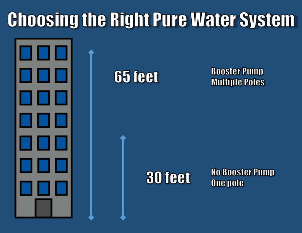 Choosing the Right Pure Water System