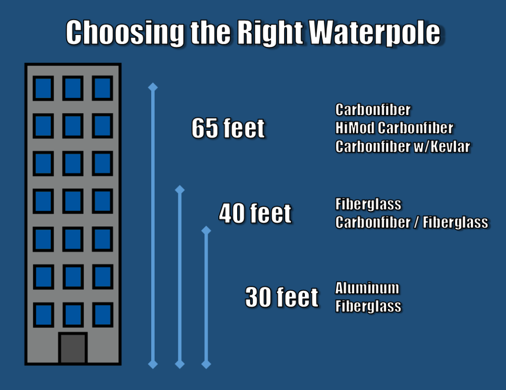 Choosing the Right Waterpole